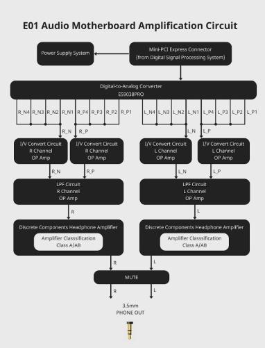 cayin_n6ii-e02-25-block_diagram-e01