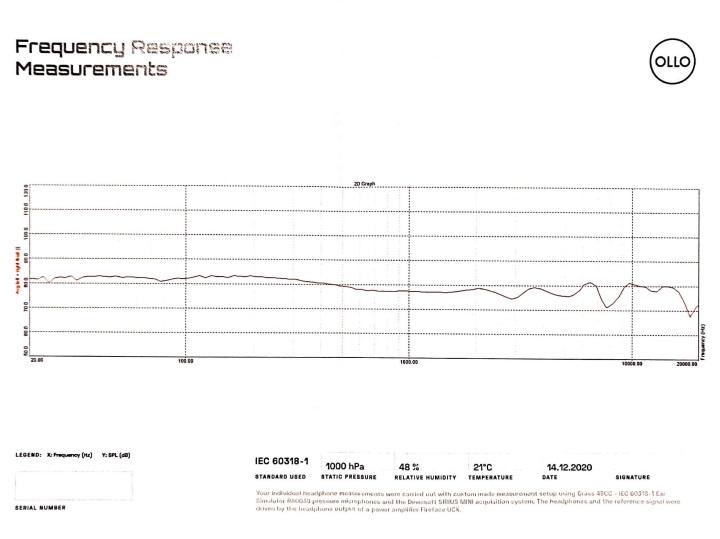Ollo FR graph